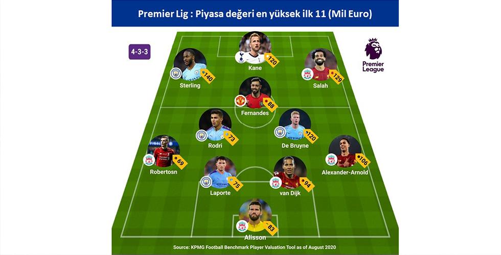 En değerli 11 Premier Lig'de: 1 milyar 94 milyon